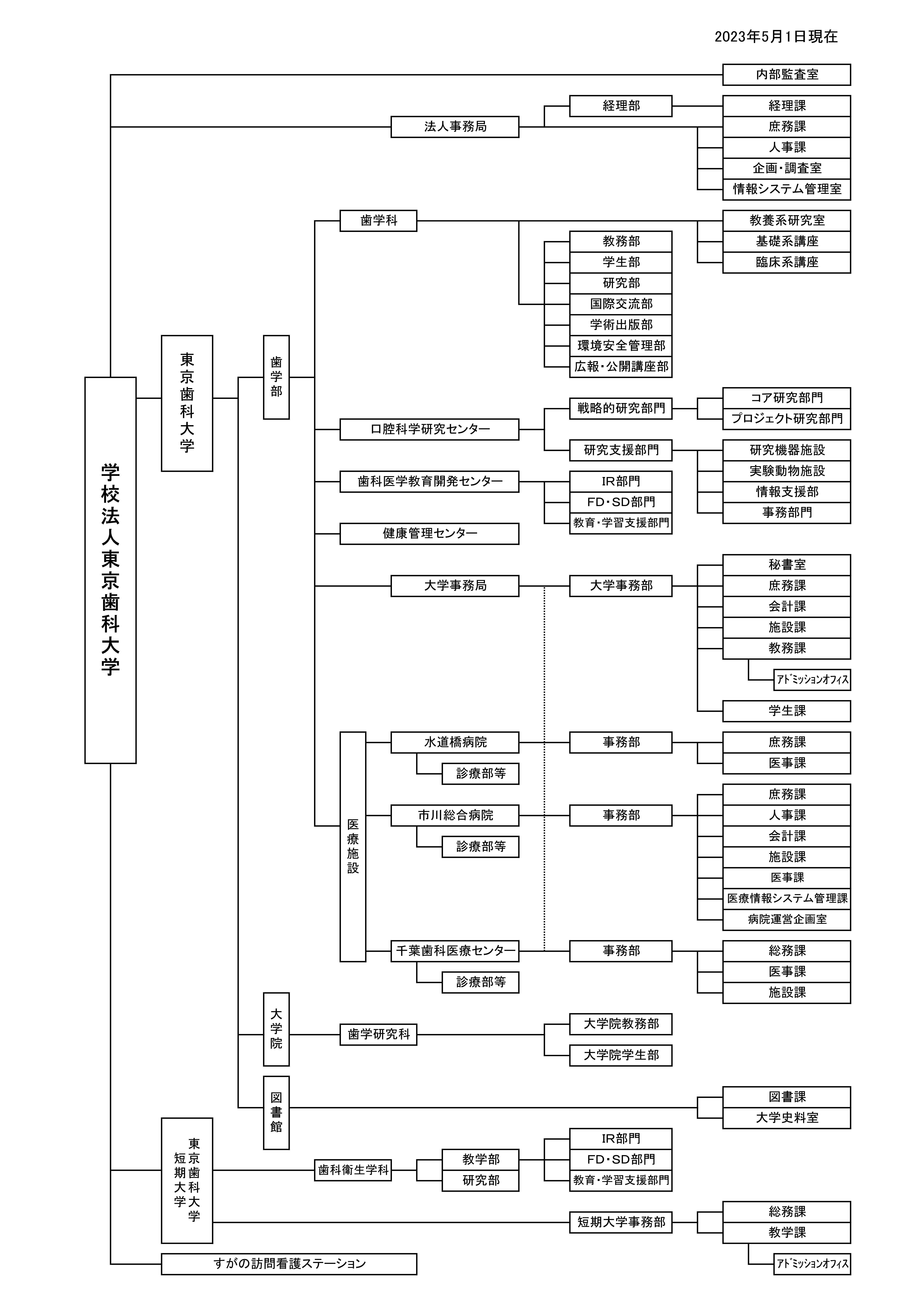 組織図 | 東京歯科大学